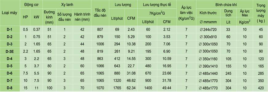 thông số kĩ thuật máy nén khí dạng D